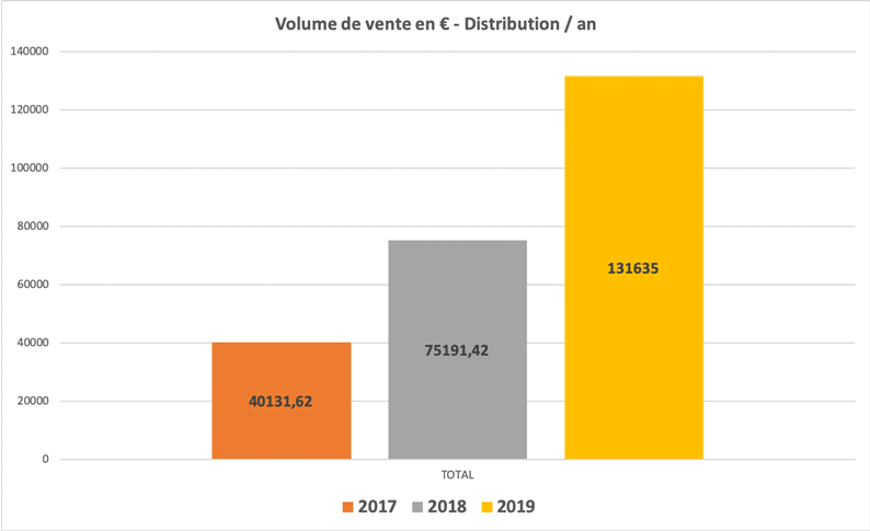 Volume de vente en € - distribution