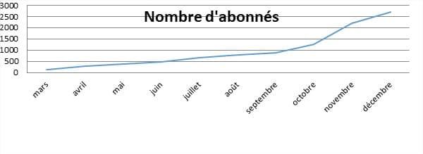 stats-insta
